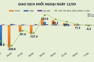 Phiên 12/3: Gom vào NVL và VRE, khối ngoại tiếp tục mua ròng hơn 28 tỷ đồng trên HOSE