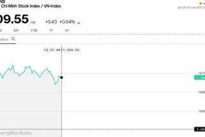 Chứng khoán sáng 18/3: VN-Index lấy ngay lại đà tăng sau phiên gián đoạn do ETF