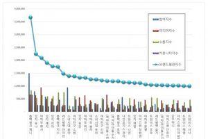 BXH danh tiếng thương hiệu idol nữ tháng 3: Jennie giữ ngôi vương, 3 mẩu ITZY lọt top 5