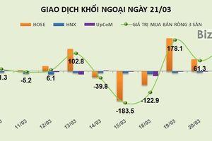 Phiên 21/3: Khối ngoại vẫn có phiên mua ròng hơn 142 tỷ đồng, gia tăng tỷ trọng VCB