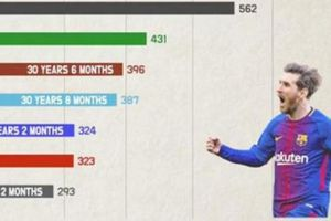 Xem clip Messi bỏ xa Ronaldo về tổng số bàn thắng khi cùng độ tuổi