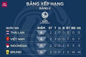 Bảng xếp hạng vòng loại U23 Châu Á 2020: U23 Việt Nam mất ngôi đầu