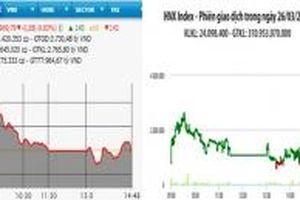 Thị trường phân hóa mạnh, VN-Index mất mốc 970 điểm