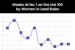 2019, 'nữ quyền' sẽ thống trị Billboard Hot 100 và lịch sử lặp lại?