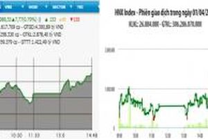 Nhiều mã lớn tăng mạnh, VN-Index hướng mốc 990 điểm
