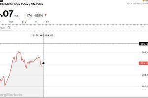 Chứng khoán sáng 3/4: Thanh khoản eo hẹp, thị trường vẫn có một số điểm sáng