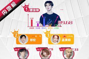 Kết quả BXH sao quyền lực Weibo đầu tháng 4, ai có sức ảnh hưởng lớn nhất?