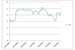 Thanh khoản tiếp tục nóng trên thị trường tiền tệ