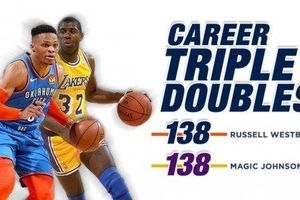 Westbrook tiếp tục khẳng định vị thế 'Thánh Triple-double'