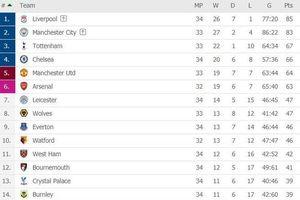 Hạ Chelsea, Liverpool nắm lợi thế trong cuộc đua vô địch