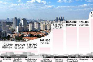 Giá nhà ở TP.HCM rẻ nhất thế giới?: So với thu nhập thì quá đắt