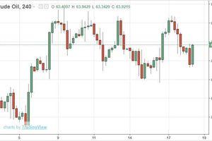 Giá dầu 18/4: Giảm nhẹ bất chấp dự trữ của Mỹ bất ngờ giảm