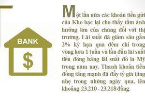 Thị trường liên ngân hàng: Chênh lệch lãi suất tiền đồng và đô la Mỹ bằng 0