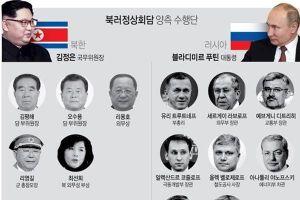 Ai sẽ tháp tùng Kim Jong Un họp thượng đỉnh với Putin?