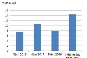 Vốn ngoại đăng ký 4 tháng đầu năm đạt kỷ lục trong 4 năm qua