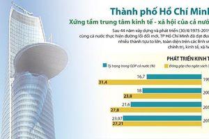 TP Hồ Chí Minh xứng tầm trung tâm kinh tế - xã hội của cả nước