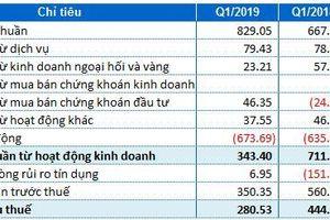 Eximbank: Lãi ròng giảm 37% so với cùng kỳ, tỷ lệ nợ xấu tăng lên 1.88%
