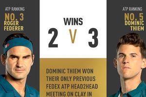 Madrid Open: Thắng trận thứ 1.200, Federer sẽ đại chiến Hoàng tử sân đất nện