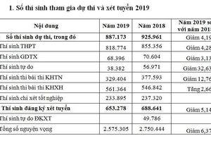 Năm 2019 thí sinh cả nước đăng ký hơn 2,5 triệu nguyện vọng