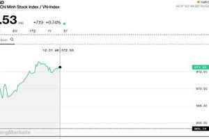 Chứng khoán sáng 15/5: VN-Index vẫn giữ được đà tăng sau 3 phiên