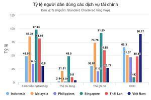 Người Việt thích tiền mặt nhất Đông Nam Á