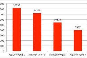 Gần 33.000 thí sinh đăng ký xét tuyển vào Trường ĐH Bách khoa Hà Nội