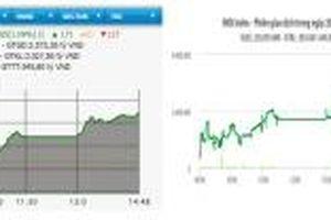 VN-Index vượt mốc 985 điểm