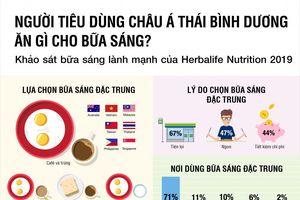 Khảo sát của Herbalife Nutrition: 8/10 người châu Á mong muốn bữa sáng lành mạnh, nhưng vẫn quyết định ăn sáng theo sự thuận tiện