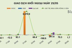 Phiên 29/5: Tín hiệu tích cực trên HOSE, khối ngoại mua ròng 137 tỷ đồng