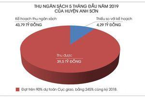 Anh Sơn 5 tháng đầu năm thu ngân sách đạt trên 90% dự toán