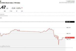 Chứng khoán chiều 3/6: Nhà đầu tư phản ứng thái quá, Vn-Index giảm mạnh nhất châu Á