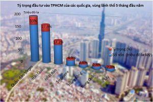 British Virgin Islands đứng đầu danh sách rót vốn vào TPHCM