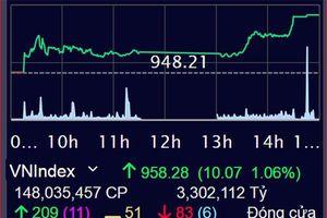 VN-Index tăng được 10,07 điểm lên mức 958,28