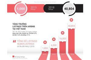 Chủ nhà Airbnb TPHCM thu 11,5 triệu/tháng, gần gấp đôi Hà Nội