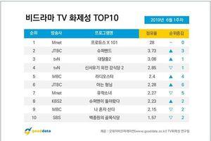 BXH nổi tiếng đầu tháng 6: 'Produce X 101' và Kim Woo Seok đứng đầu, bỏ xa Yunho (DBSK) - BoA