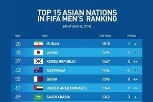 Đội tuyển Việt Nam lọt vào top 15 châu Á
