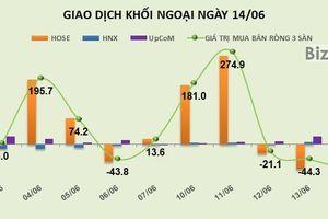 Phiên 14/6: Tiền khối ngoại chảy vào VCB và BID