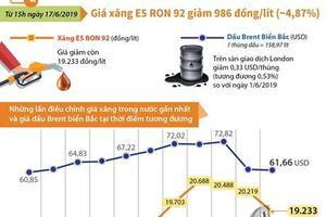 Giá xăng E5 RON 92 giảm 986 đồng mỗi lít