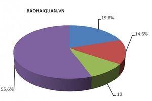 Chi tới 101,55 tỷ USD, Việt Nam nhập khẩu nhiều nhất hàng gì?
