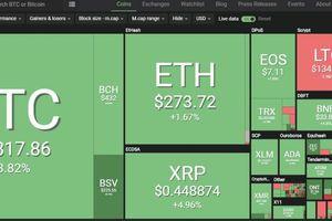 Bitcoin bùng nổ, vốn hóa cao bất ngờ