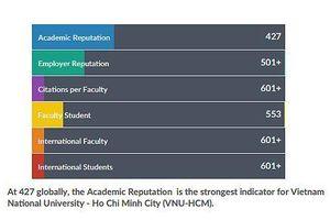 ĐHQG TPHCM lọt top 750 đại học tốt nhất thế giới