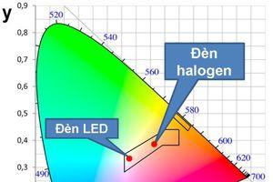 Nghiên cứu xác định hàm lượng màu đỏ và bức xạ UV của đèn LED chiếu sáng phía trước xe ô tô