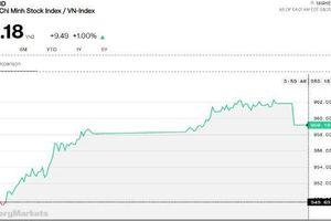 Chứng khoán chiều 20/6: Tiền lớn có dấu hiệu lan tỏa, giao dịch khớp lệnh tăng 31%