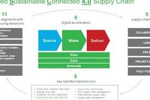 Ứng dụng chuyển đổi kỹ thuật số trong chuỗi cung ứng