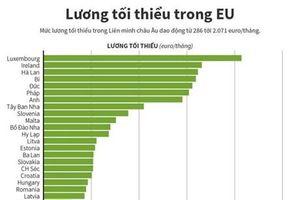 Lương tối thiểu trong Liên minh châu Âu