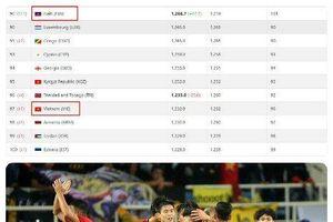 ĐTQG Việt Nam tụt hạng trên BXH FIFA vì một đội bóng không mấy tên tuổi