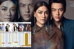 Xếp hạng rating 5 bộ phim truyền hình ấn tượng của cặp đôi Vàng màn ảnh Thái Lan Mark Prin và Kimmy Kimberley