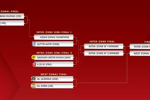 AFC xác định đối thủ chờ Hà Nội và Bình Dương ở bán kết AFC Cup