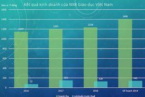 Tăng giá sách, NXB Giáo dục dự kiến tăng doanh thu hơn 100 tỉ