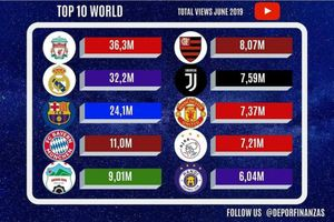 HAGL lọt top 5 CLB nổi nhất YouTube toàn cầu tháng 6